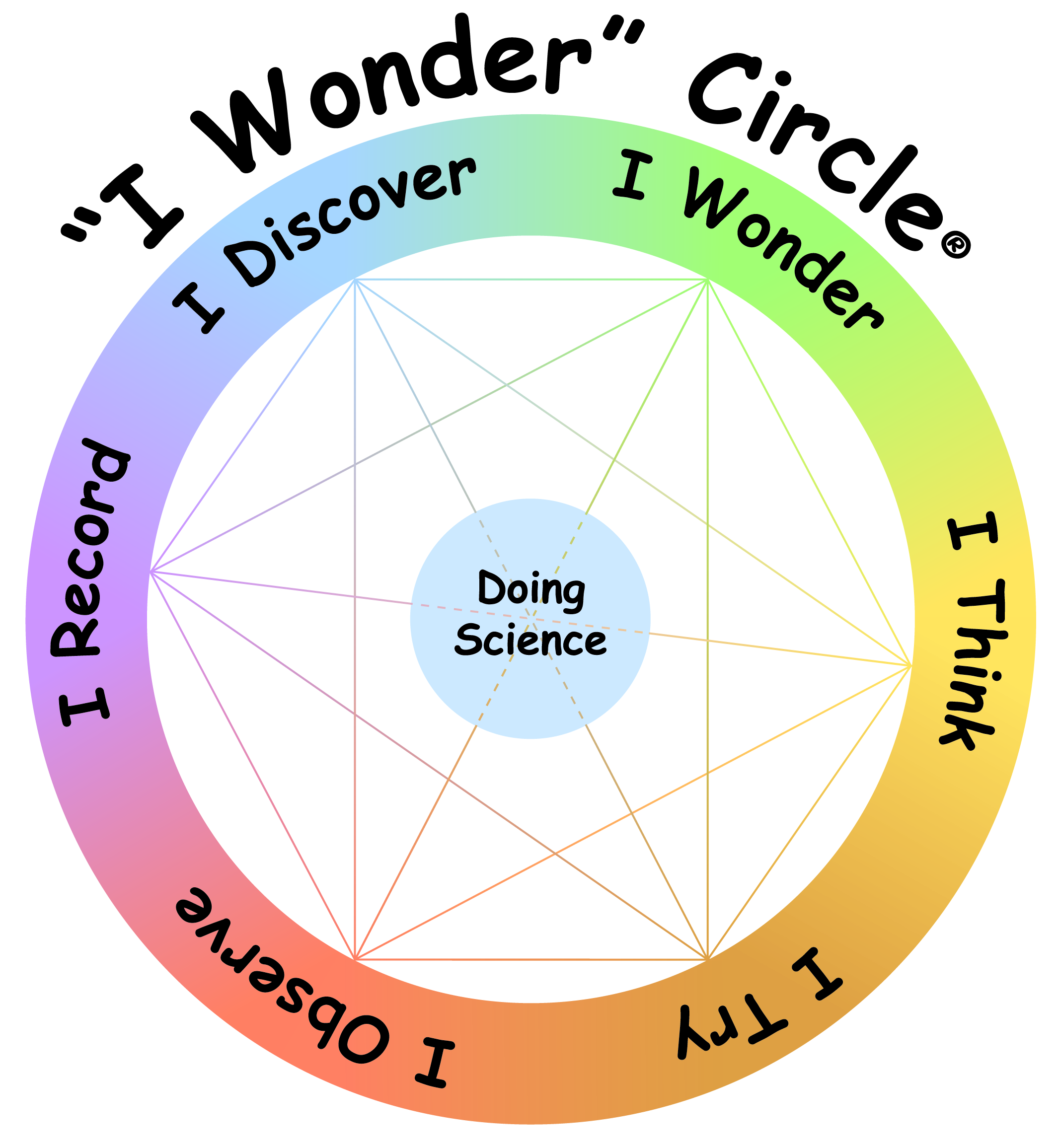 Diagram Summarizing Relationship Among Uses Of The Inquiry From Those Who Learn Science